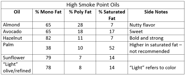 high smoke point oil chart