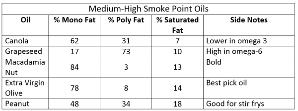 Med High Smoke Point Oils